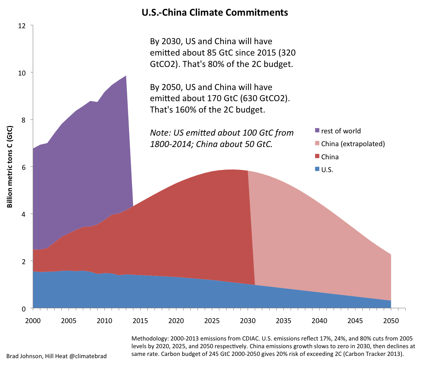 US-China Climate Commitments