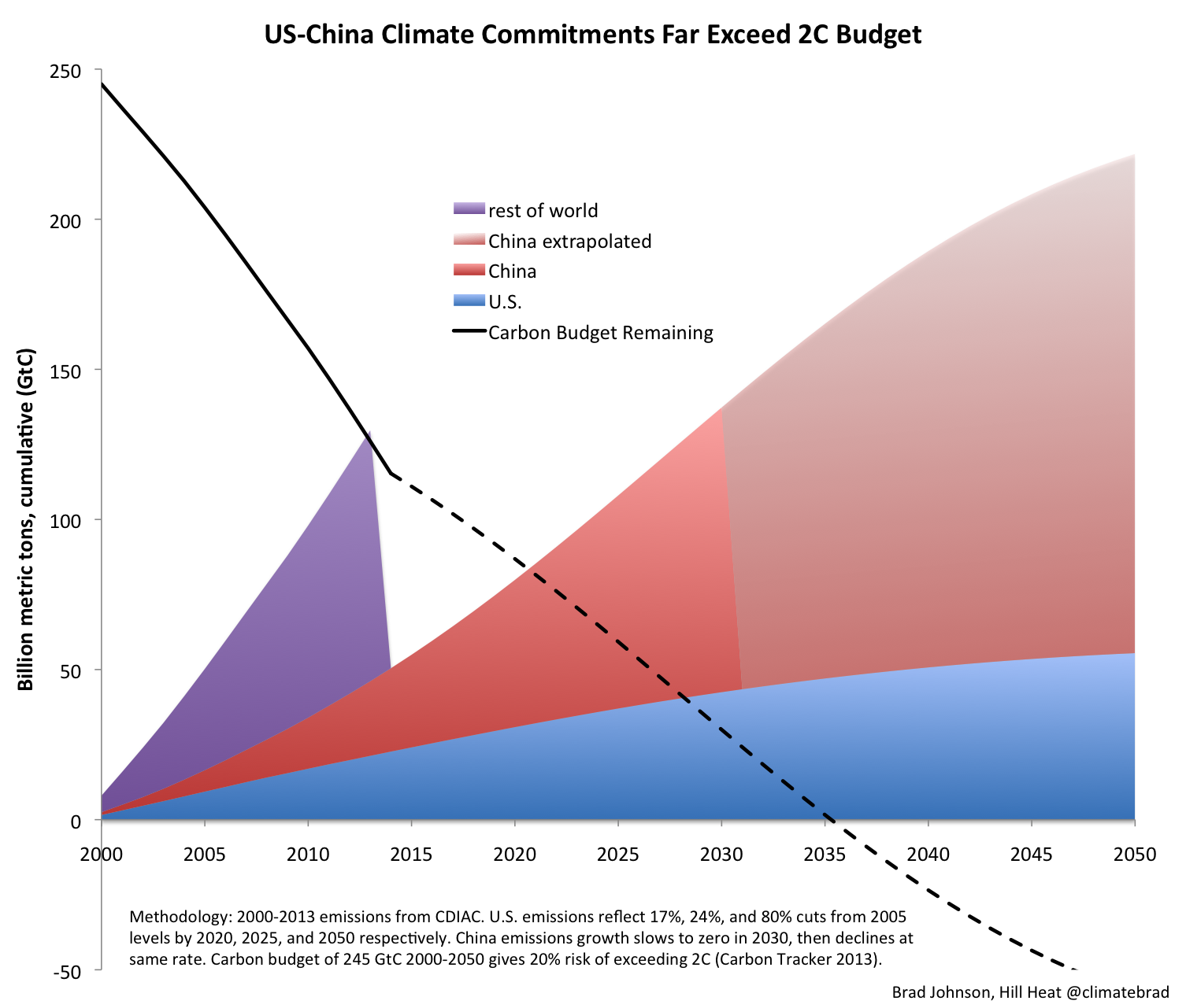 US-China Climate Commitments Far Exceed Budget