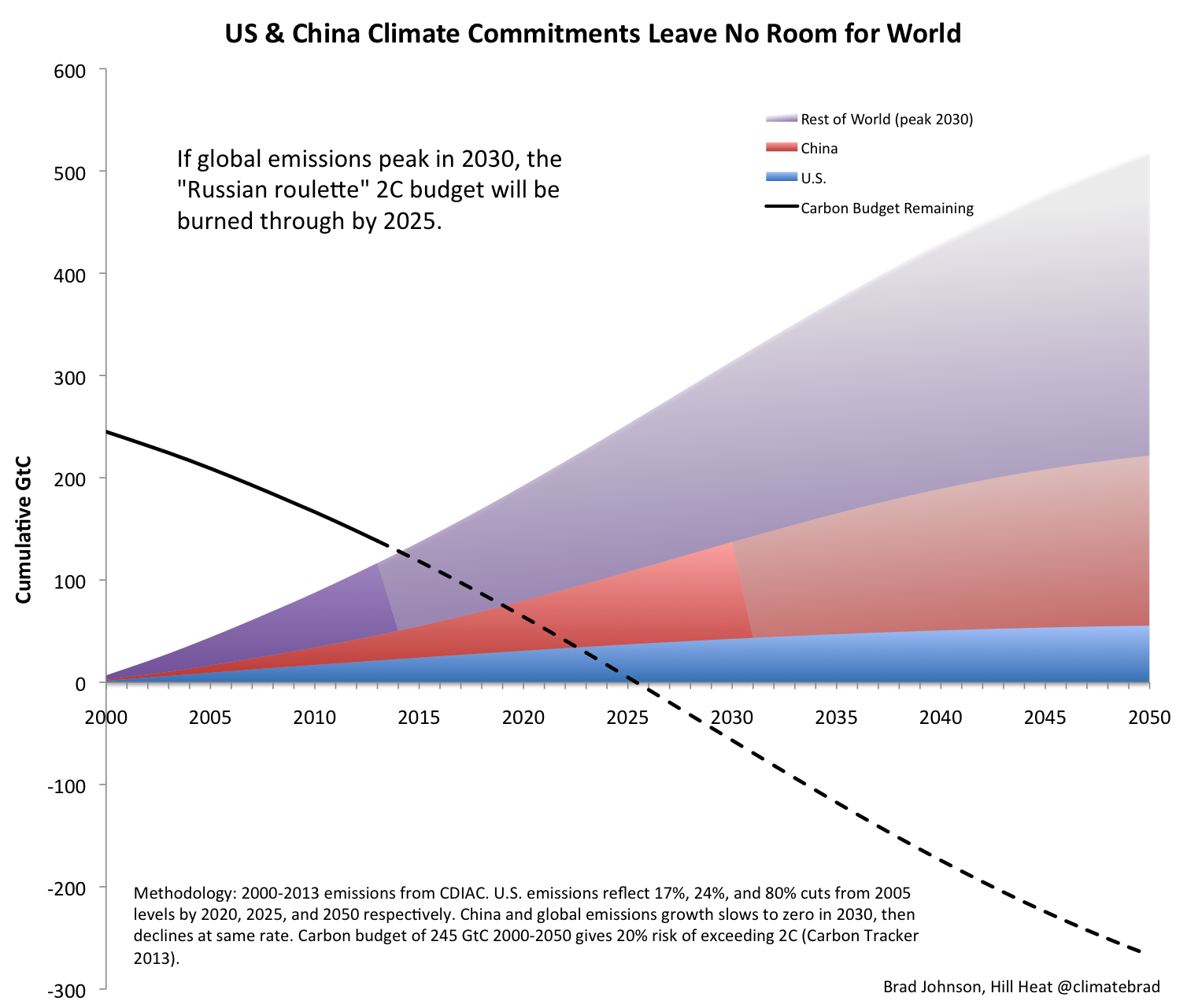 US-China Climate Commitments Leave No Room For World